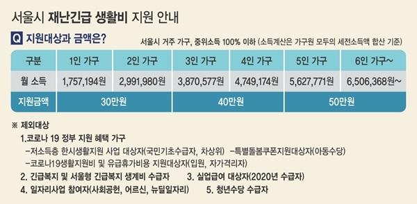 [정책엿보기] 서울시 재난긴급생활비 신청 방법은?