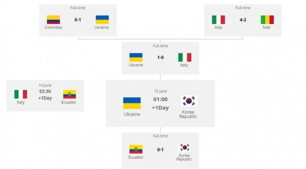[2019 U20 월드컵 결승] 대한민국(한국)-우크라이나 경기시간은?