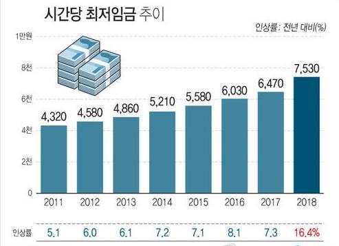 2018년도 최저임금 7530원 확정…올해보다 16.4% 상승