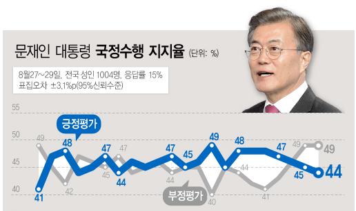 문재인 지지율, 갤럽 '문재인 대통령 지지율' 부정평가 앞서...정당별 지지율