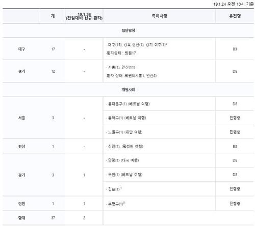 김포·부평서 홍역 확진자 2명 늘어 총 37명