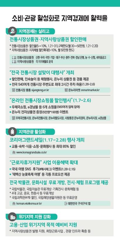 '2019 설 민생안정대책' 설날 연휴에 4개 고궁·국립박물관·고속도로 통행료 무료