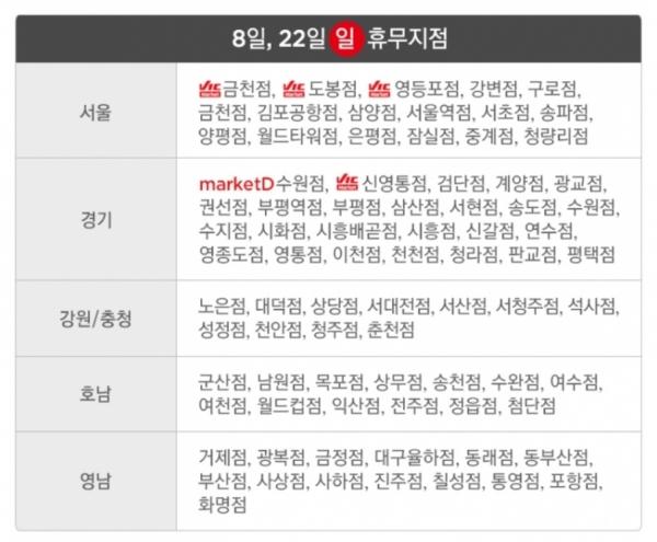 [롯데마트 휴무일] 넷째주 일요일 대부분 휴무…서울 행당역점·고양점·구리점은 운영