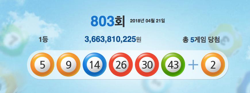 803회 로또 당첨 번호·로또 1등 당첨 지역은?