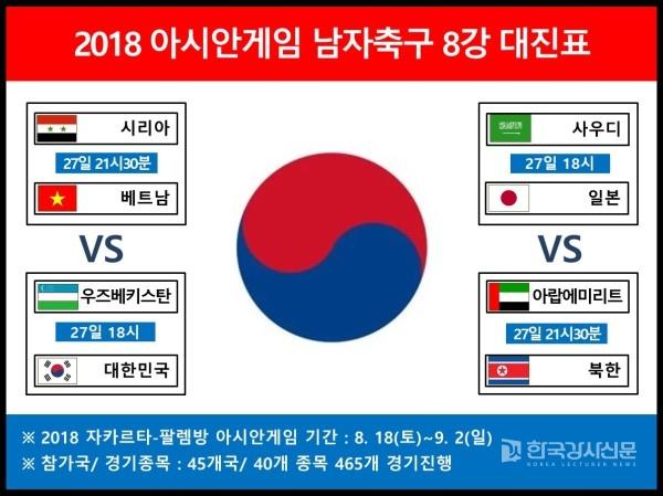 대한민국과 우즈베키스탄의 한판 승부, '2018 아시안게임 축구 8강' 대진표 일정과 피파랭킹