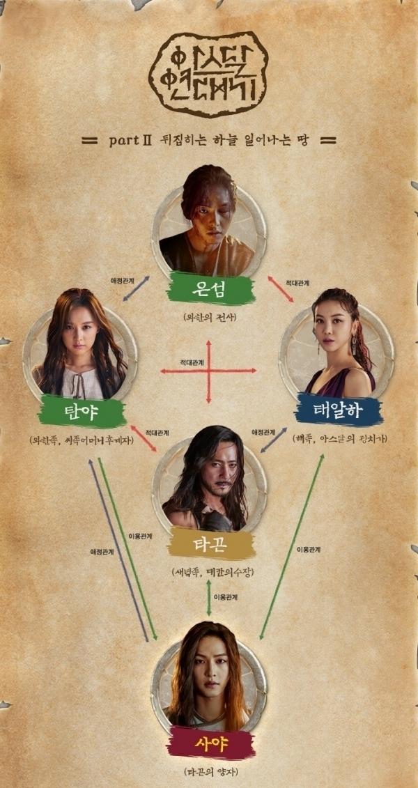 '아스달 연대기 파트3(시즌2)', 몇부작-줄거리-등장인물-첫방송-촬영지는?