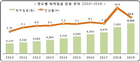 2019년 적용 최저임금 시급 8,350원…의원급 폐업 위기 심화