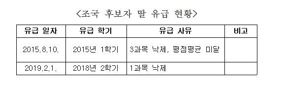 곽상도 의원, 조국후보자 딸 '금수저 장학금' 의혹