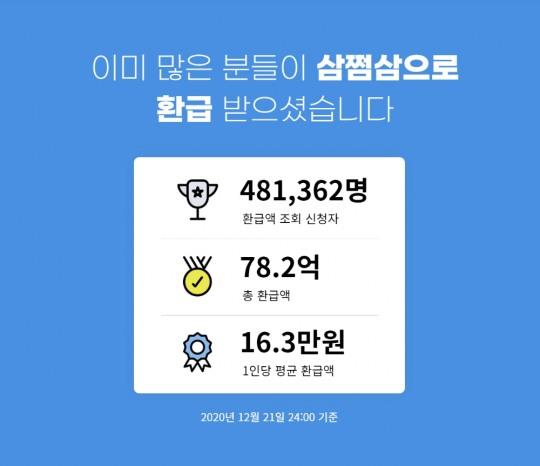 삼쩜삼 서비스 뭐길래?...미수령 환급금 1434억원 헉?