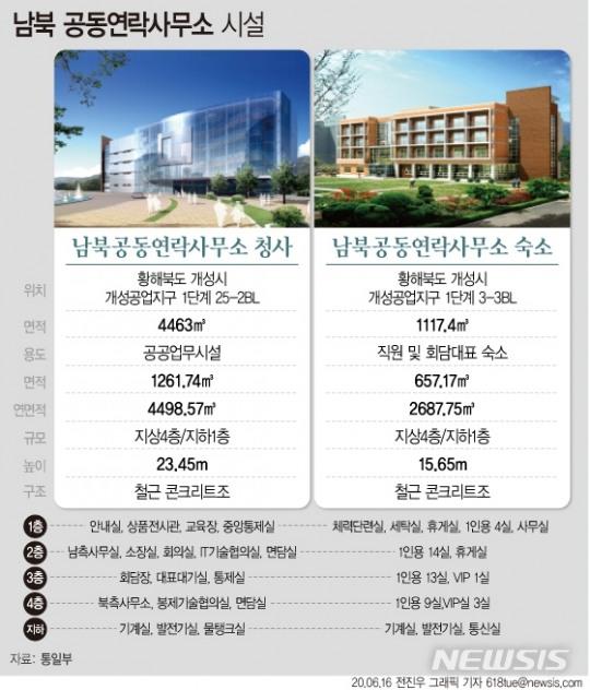 남북연락사무소, 21개월만 잿더미…300억 들인 '화해 상징'