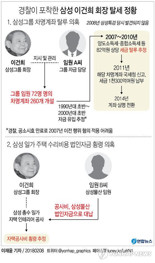 [그래픽] 경찰이 포착한 삼성 이건희 회장 탈세 정황