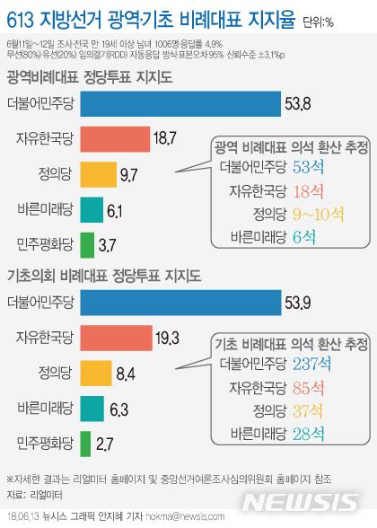 613 지방선거 광역·기초 비례대표 지지율…민주 54·한국 19