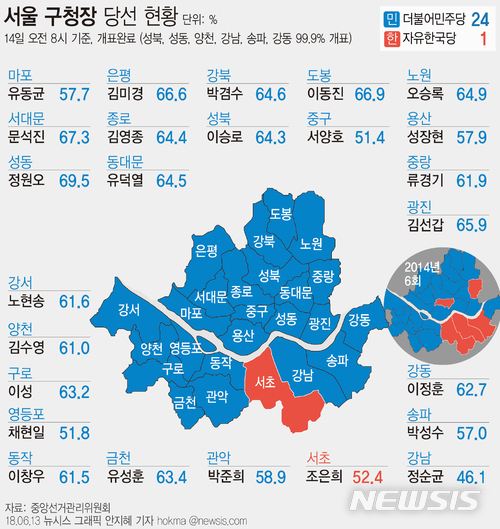서울구청장 '24대 1' 민주당 압승…한국당 서초 조은희 생존