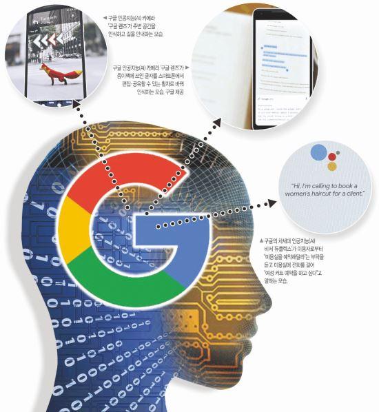 사람처럼 눈치 생긴 구글 AI… 한국 2.2년 뒤처졌다