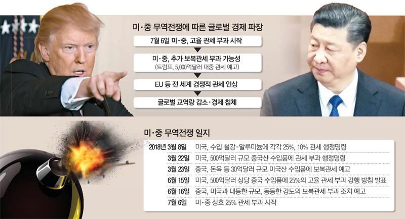 """1차 폭탄은 예고편…트럼프 """"5천억달러 추가 보복할것"""""""