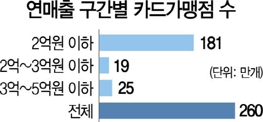 """김진표 """"카드 수수료 감면대상 확대 8월에 바로 시행"""""""