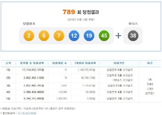 제 789회 나눔로또 당첨번호 '2' '6' '7' '12''19' '45', 보너스 번호 '38', '천안에만 1등