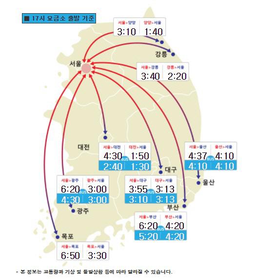 고속도로교통상황, 오후 5-6시께 정체 심해져...서울-부산 6시간 20분