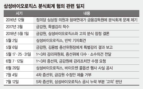 금감원-증선위, 공 넘기기… '삼바 논란' 장기화 예고