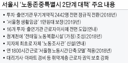 ¨무기계약직 전원 정규직¨…친노동정책 쏟아낸 서울시