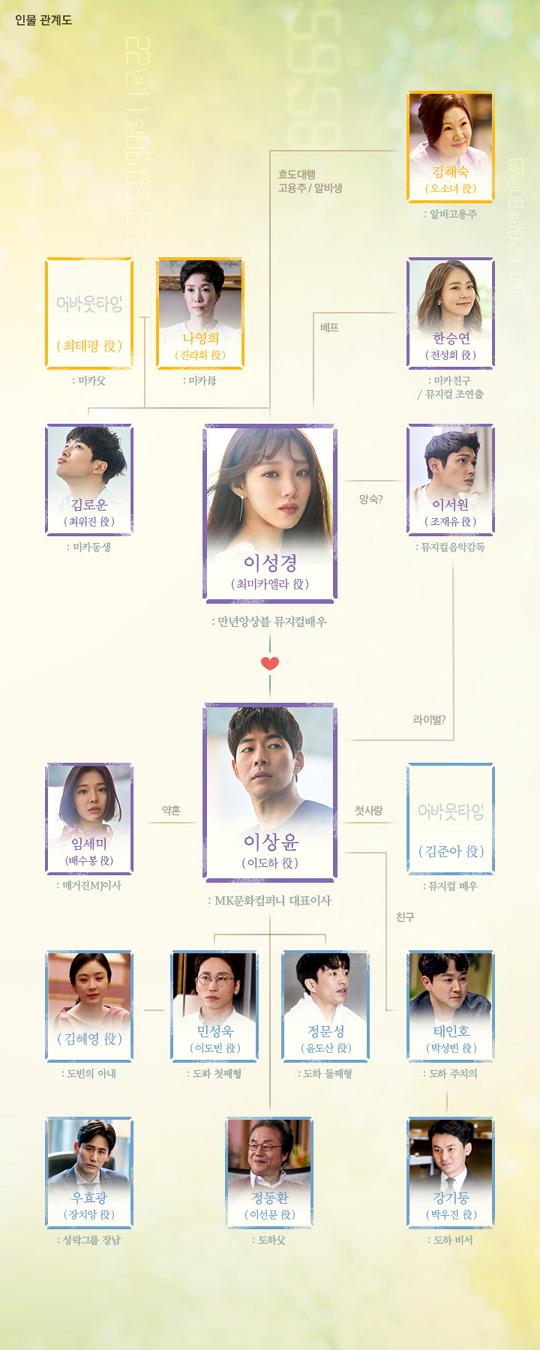 '어바웃타임' 이상윤-이성경-임세미-이서원, 호기심 가득 인물관계도 공개