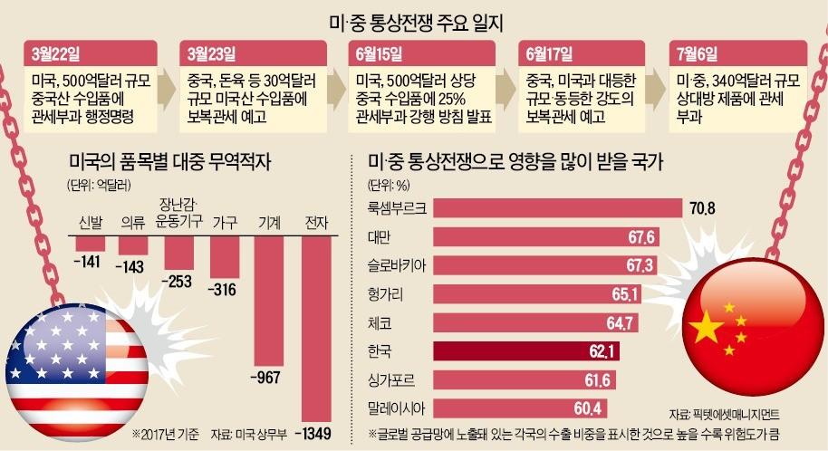 """11월 선거 앞둔 트럼프, 中에 '확전' 예고… """"韓, 세계 6번째 큰 타격"""""""