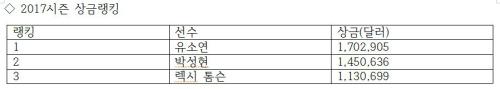 `신인왕` 굳힌 박성현, LPGA투어 4관왕 정조준…39년 만에 낸시 로페스 아성 넘을까