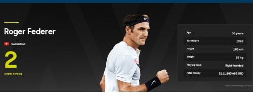 `2018 호주오픈 4강진출` 정현의 예상상대 `로저 페더러`는 누구?…세계2위 테니스 황제