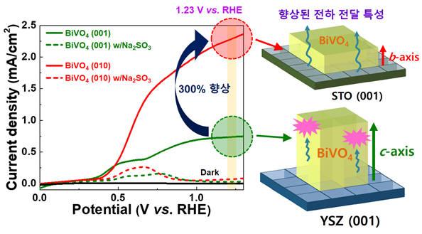 GIST, 광전극 수평결정 방향 제어로 고효율 친환경 수소생산기술 개발