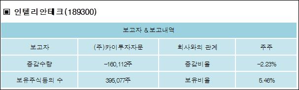 (주)카이투자자문-2.23%p 감소, 5.46% 보유