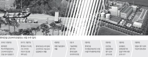 [단독]기술평가 뒤진 '롯데' 선정…중부발전 '입김' 미쳤나