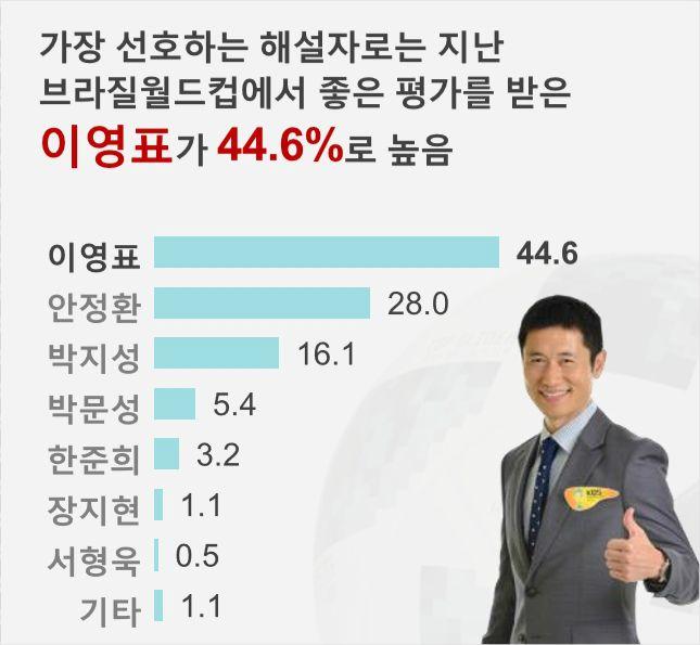 """""""6월 월드컵 광고시장 선호도…이영표>안정환>박지성"""""""