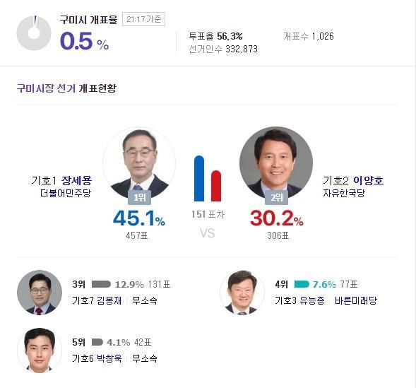 '보수의 성지' 구미시장 개표현황과 득표율, 장세용 45.1% 이양호 30.2%(오후 9시12분 기준)