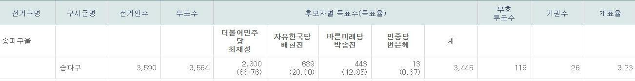 최재성 66.76%, 배현진 20.00%, 박종진 12.85%(오후 10시 기준)