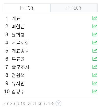 포털 실시간 검색어 상위 20개 중 19개 6.13 지방선거 관련 키워드