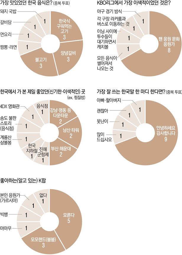창간특집 어서와 KBO리그는 처음이지…외국인 선수들이 느끼는 한국문화