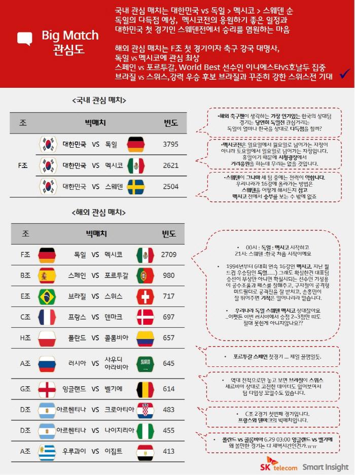 가장 관심있는 월드컵 경기는 '한국 vs 독일'…SKT 데이터 분석