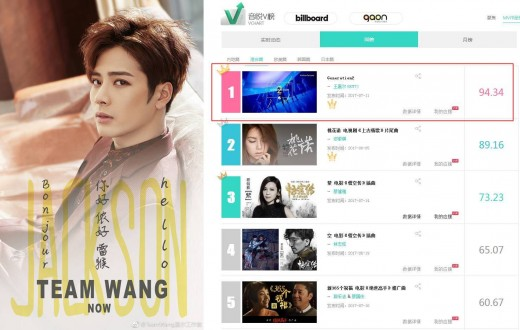 """[리폿@스타] """"위풍당당, 솔로 Top"""" 갓세븐 잭슨, 홍콩·대만 차트 1위"""