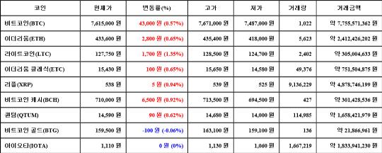 [가상화폐 뉴스] 04월 09일 07시 30분 비트코인(0.57%), 라이트코인(1.35%), 비트코인 골드(-0.06%)