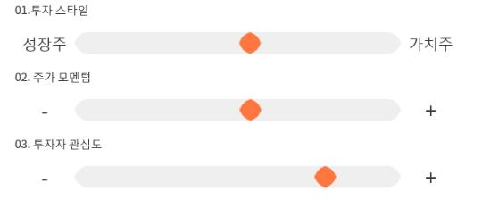 웰크론한텍, 전일 대비 약 5% 상승한 3,505원