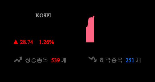 코스피 현재 2313.8p 상승세 지속