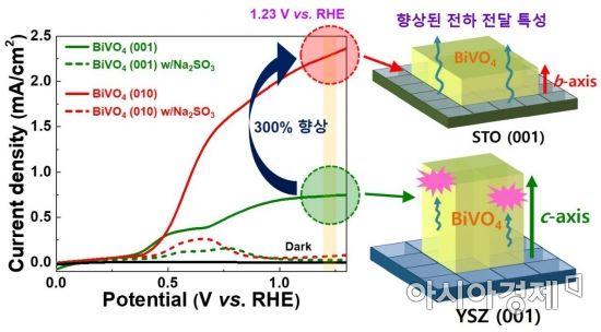 GIST, 광전극 결정 방향 제어로 고효율 친환경 수소생산