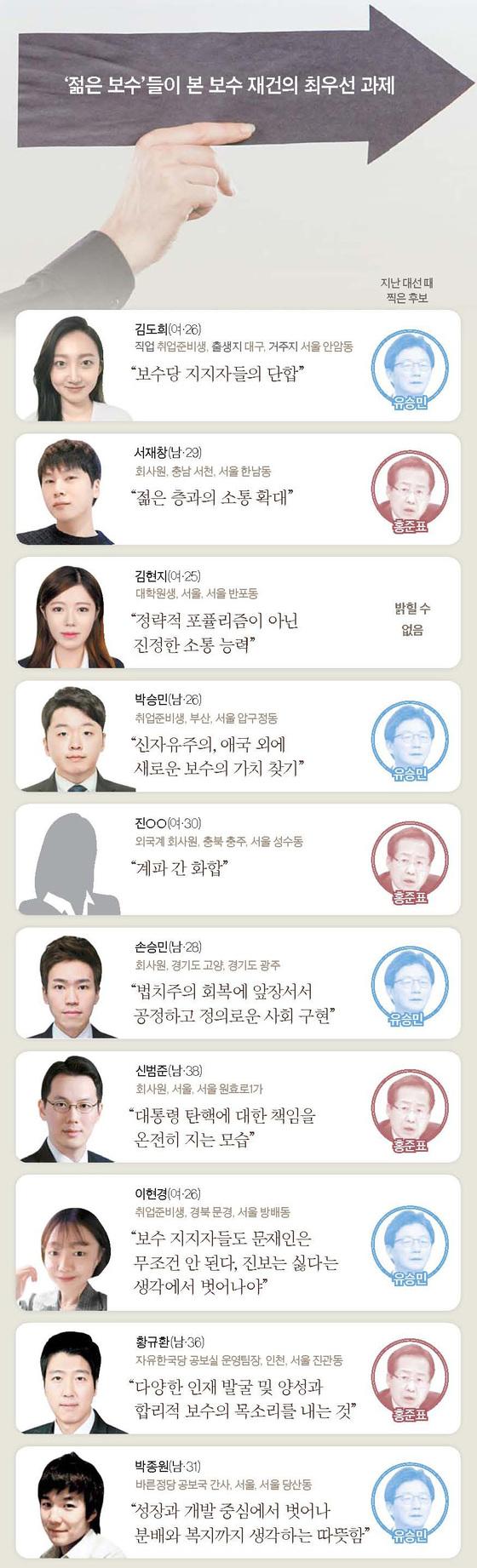 """""""10년 정도는 집권 않고 보수 혁신한다는 각오 가져야"""""""