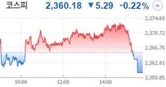 [마켓뷰] 중국시장 원자재 하락 전환에 `충격`...코스피 `요동`