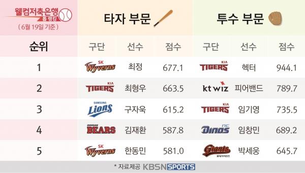 6월 3주차 '웰컴저축은행 톱랭킹' 한화 로사리오-삼성 윤성환 맹활약