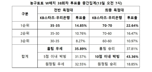 """농구팬 """"국민은행우리은행전 박빙 승부 예상¨"""