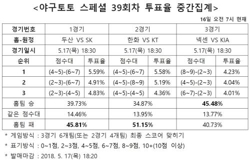 """""""SK, 두산에 우세할 것""""… 야구토토 스페셜 39회차"""