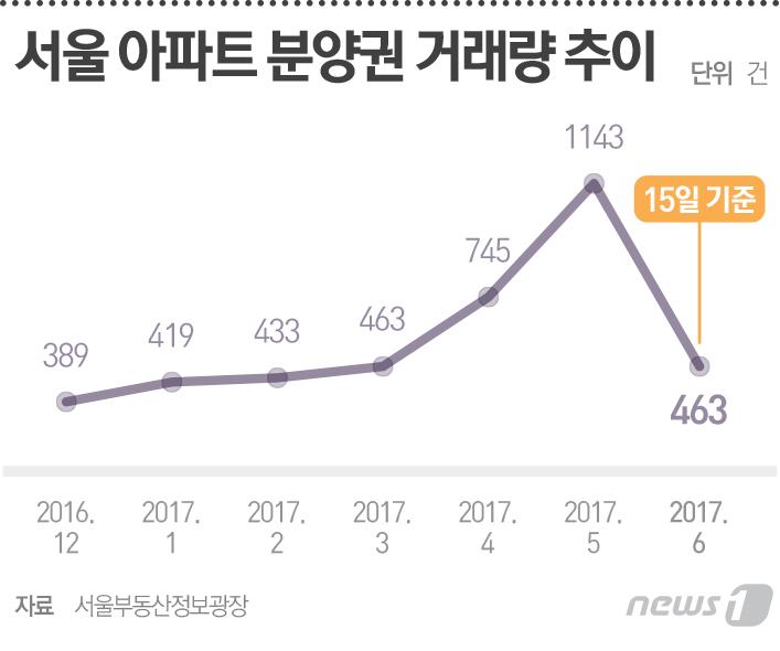 분양권시장도 `눈치보기`…서울 거래량 6개월만 첫 감소