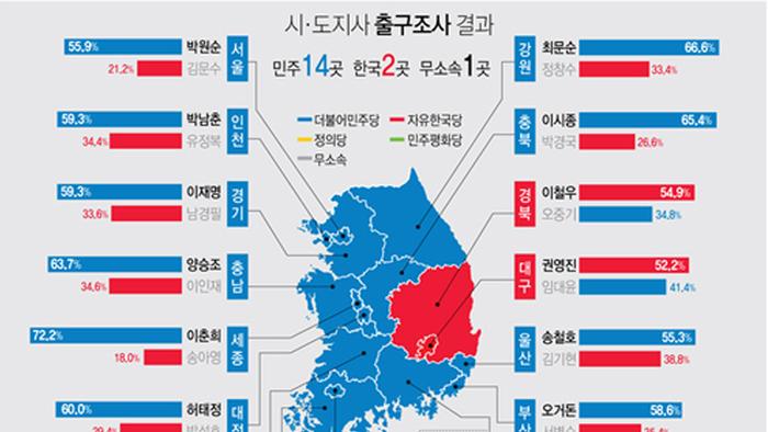 민주당, 지방선거 압승…한국당, 참패 예상