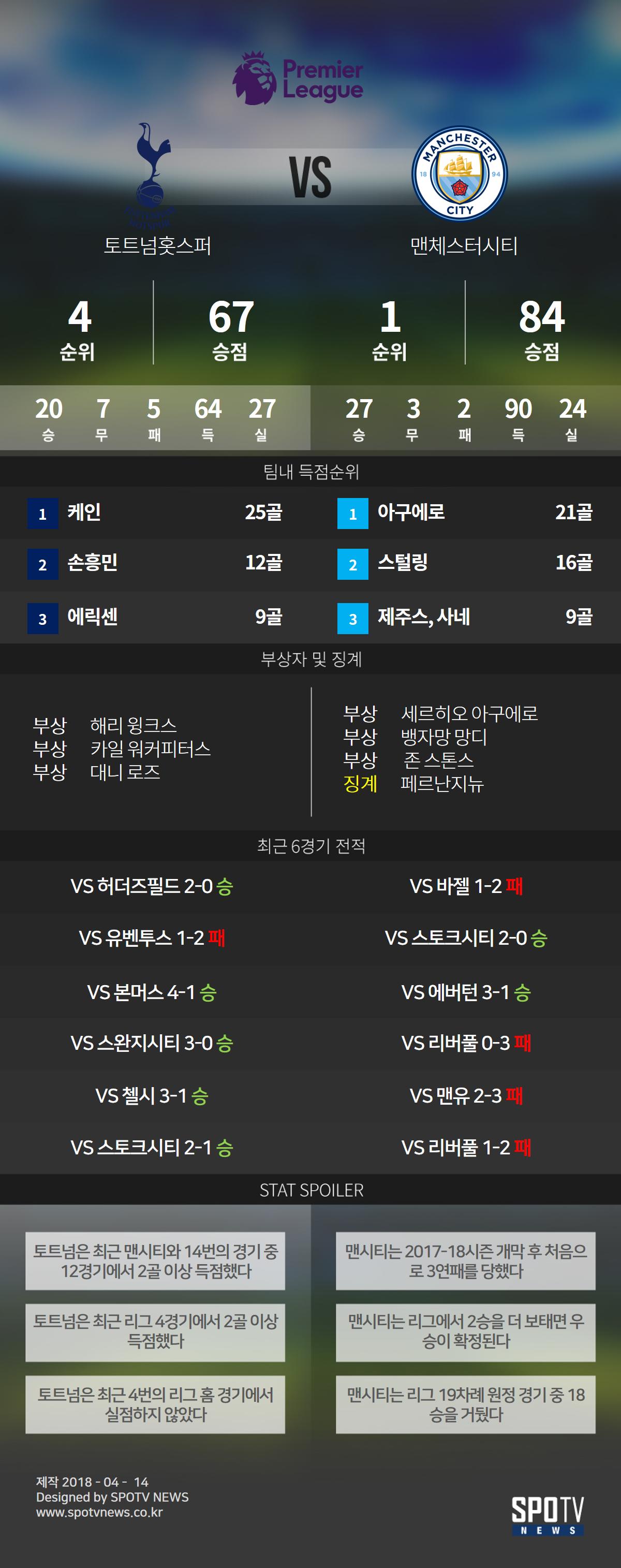 SPO일러 '3연속 무득점' 손흥민 vs '3연속 패배' 맨시티